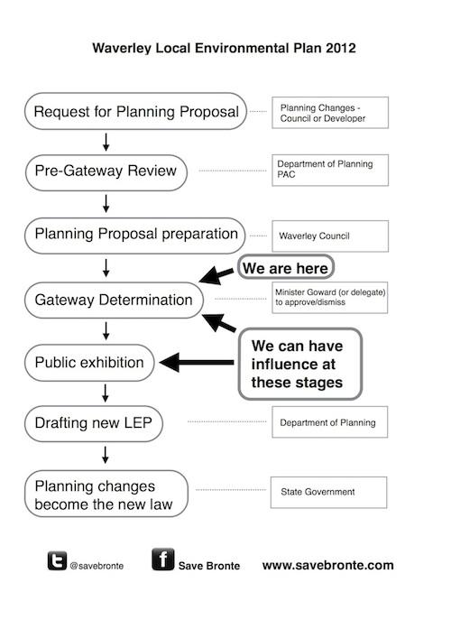 slide picture lep process 2014-06-11 500