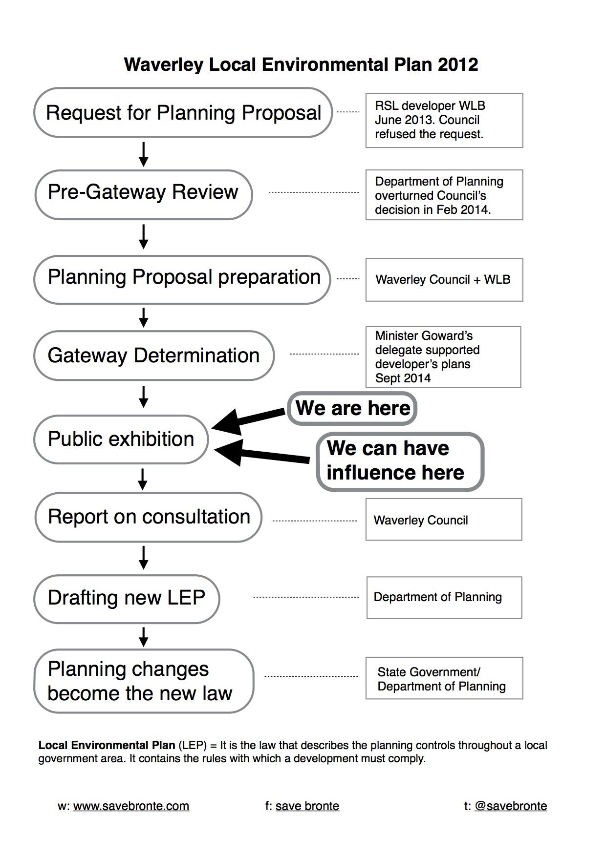 slide picture lep process 2014-10-13